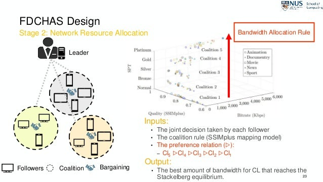 Stage 2: Network Resource Allocation 23 FDCHAS Design Followers Coalition Bargaining Leader Bandwidth Allocation Rule Inpu...