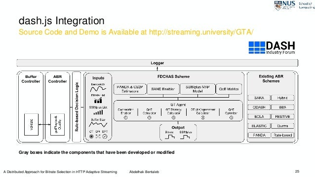 Source Code and Demo is Available at http://streaming.university/GTA/ 25 dash.js Integration Gray boxes indicate the compo...