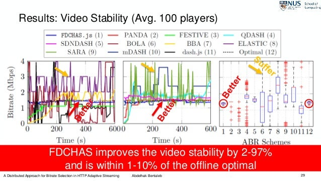 29 Results: Video Stability (Avg. 100 players) FDCHAS improves the video stability by 2-97% and is within 1-10% of the off...