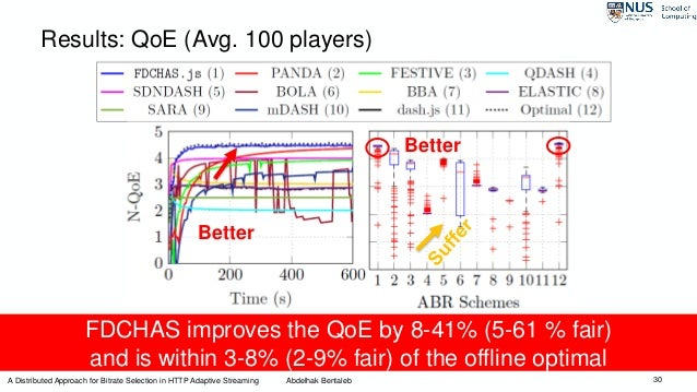 30 Results: QoE (Avg. 100 players) Better Better FDCHAS improves the QoE by 8-41% (5-61 % fair) and is within 3-8% (2-9% f...