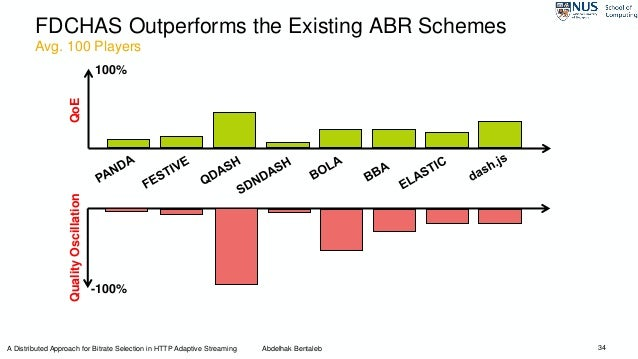 FDCHAS Outperforms the Existing ABR Schemes 34 QoEQualityOscillation 100% -100% A Distributed Approach for Bitrate Selecti...
