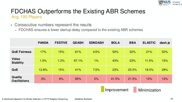 FDCHAS Outperforms the Existing ABR Schemes • Consecutive numbers represent the results – FDCHAS ensures a lower startup d...