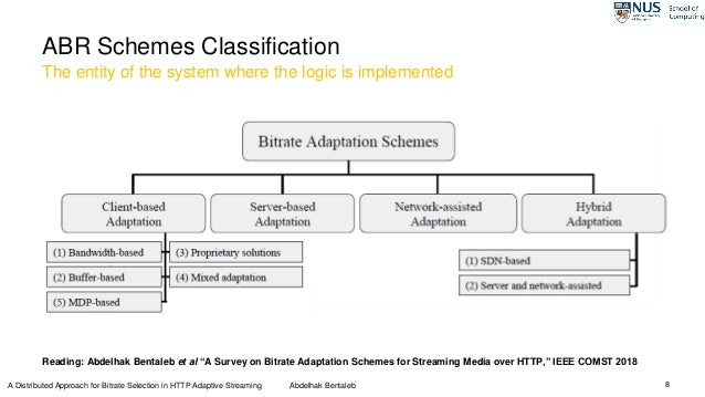 """ABR Schemes Classification 8 The entity of the system where the logic is implemented Reading: Abdelhak Bentaleb et al """"A S..."""