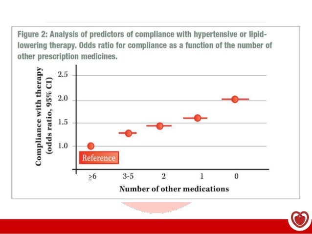 Fixed dose combination guidelines fdating