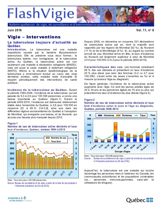 Juin 2016 Vol. 11, no 6 Vigie – Interventions La tuberculose toujours d'actualité au Québec Introduction. La tuberculose e...