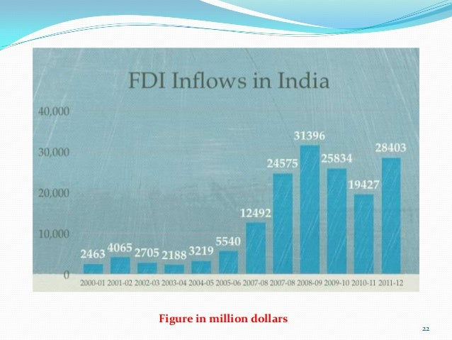 emerging trends of fdi inflows into india Fdi inflows in textile and apparel sector   trend of fdi inflow in india   analysis of data on fdi inflow in indian textile sector   of the recent policy  reforms which will improve india's economy and/or investment.