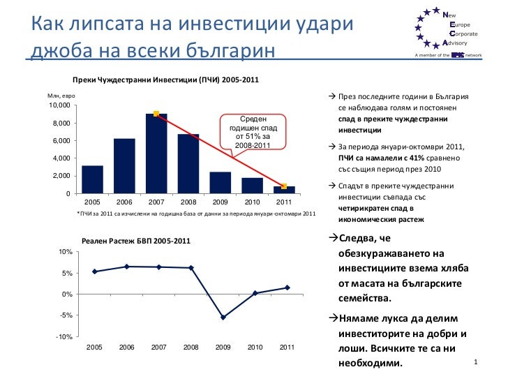 Как липсата на инвестиции удариджоба на всеки българин           Преки Чуждестранни Инвестиции (ПЧИ) 2005-2011 Млн, евро  ...