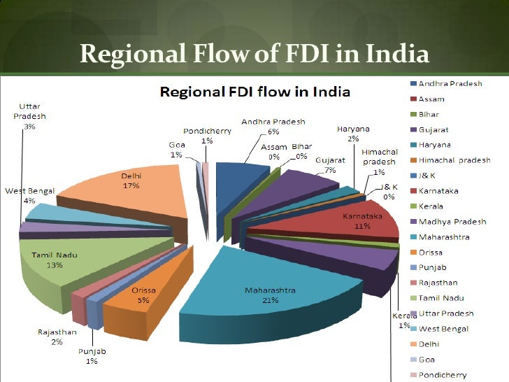 fdi and economic growth Foreign direct investment (fdi) has been held to provide developing nations including nigeria with much needed capital for economic growth part of the foreign.