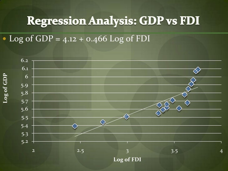 impact of fdi on gdp