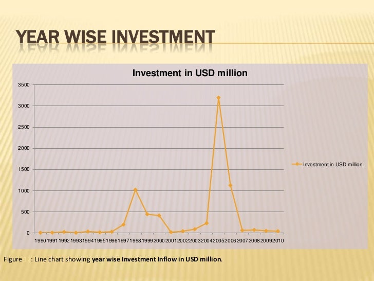 prospects of fdi in bangladesh Foreign direct investment in bangladesh, prospects and challenges, and its impact on economy by  foreign direct investment status in bangladesh, economic growth, prospects & problems of fdi, impact of fdi iv table.