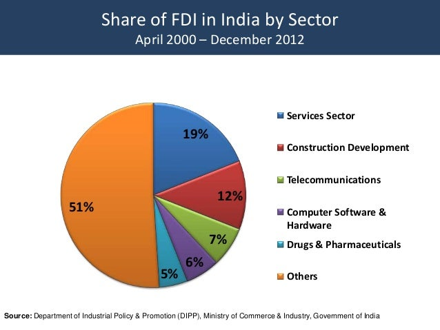 foreign direct investment in india since We make use of a new and detailed database on fdi approvals since the early   the stock of foreign direct investment (fdi) in india soared from less than us$.