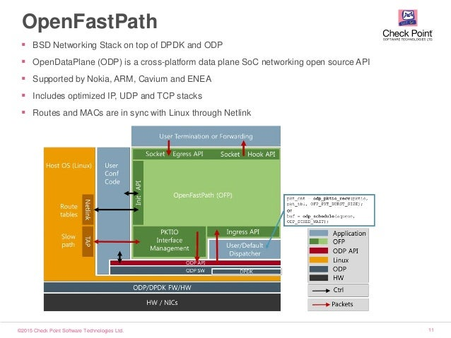 ©2015 Check Point Software Technologies Ltd. 11 OpenFastPath  BSD Networking Stack on top of DPDK and ODP  OpenDataPlane...