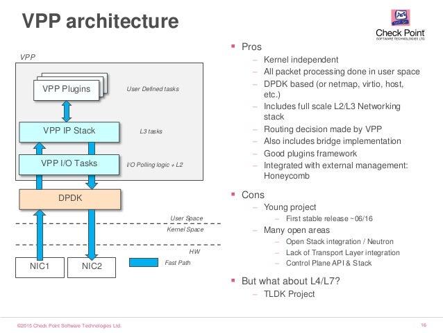 ©2015 Check Point Software Technologies Ltd. 16 VPP architecture NIC1 NIC2 User Space Kernel Space DPDK VPP IP Stack Plugi...