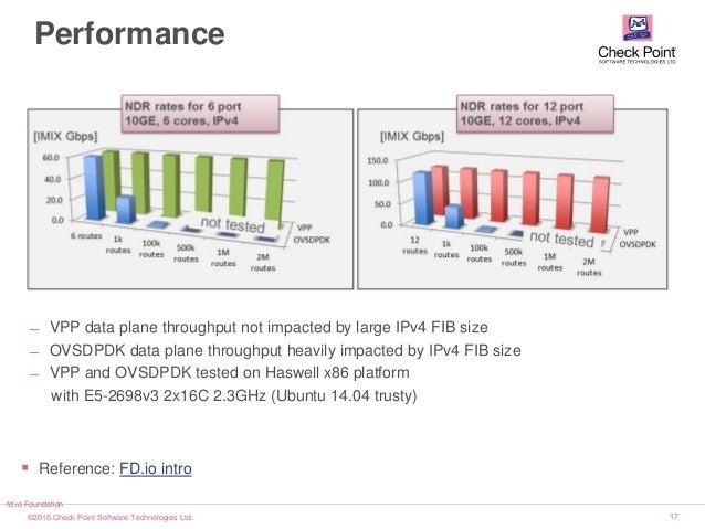 ©2015 Check Point Software Technologies Ltd. 17 Performance ̶ VPP data plane throughput not impacted by large IPv4 FIB siz...