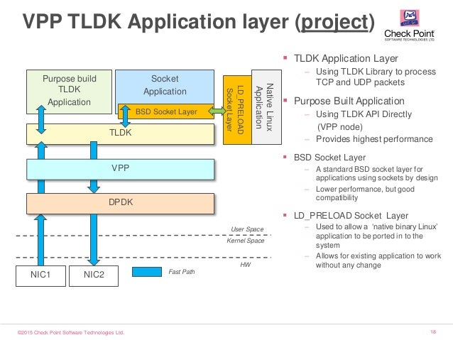 ©2015 Check Point Software Technologies Ltd. 18 TLDK VPP TLDK Application layer (project) NIC1 User Space Kernel Space HW ...