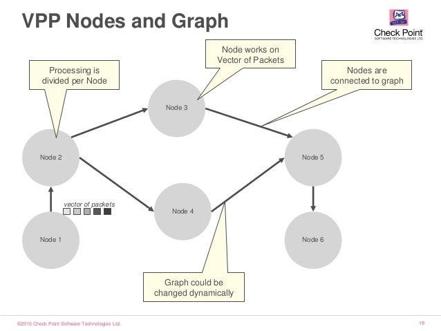 ©2015 Check Point Software Technologies Ltd. 19 VPP Nodes and Graph Node 1 Node 2 Node 3 Node 4 Node 5 Node 6 Processing i...