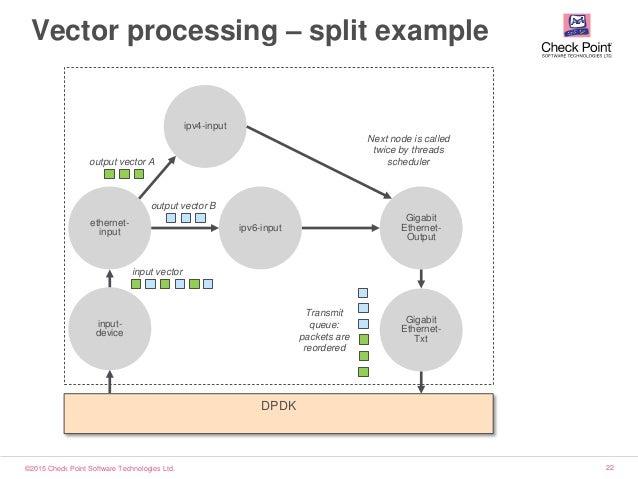 ©2015 Check Point Software Technologies Ltd. 22 ethernet- input Vector processing – split example input- device ipv4-input...