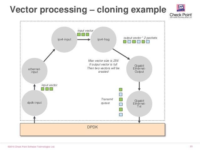 ©2015 Check Point Software Technologies Ltd. 23 ethernet- input Vector processing – cloning example dpdk-input ipv4-input ...