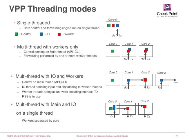 ©2015 Check Point Software Technologies Ltd. 29 Core 0 Core 1 Core 2 Rx Tx Rx Tx VPP Threading modes [Restricted] ONLY for...