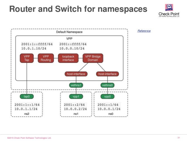 ©2015 Check Point Software Technologies Ltd. 31 Router and Switch for namespaces Reference