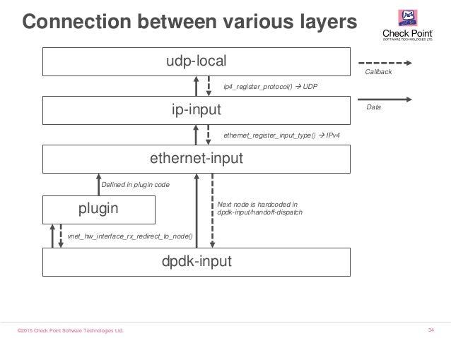 ©2015 Check Point Software Technologies Ltd. 34 Connection between various layers dpdk-input plugin ethernet-input ip-inpu...