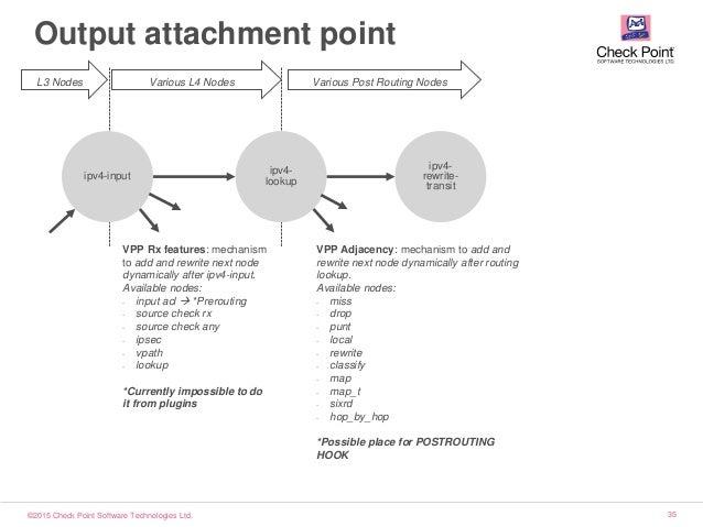 ©2015 Check Point Software Technologies Ltd. 35 Output attachment point ipv4-input ipv4- lookup VPP Adjacency: mechanism t...
