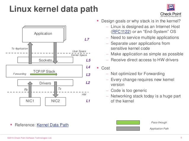 ©2015 Check Point Software Technologies Ltd. 5 Applications Linux kernel data path User Space Kernel Space NIC1 NIC2 TCP/I...