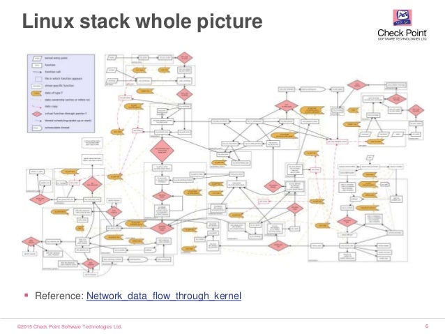 ©2015 Check Point Software Technologies Ltd. 6 Linux stack whole picture  Reference: Network_data_flow_through_kernel