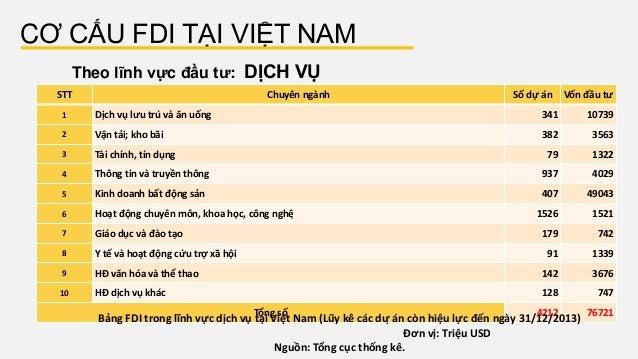 CƠ CẤU FDI TẠI VIỆT NAM Theo lĩnh vực đầu tư: DỊCH VỤ STT Chuyên ngành Số dự án Vốn đầu tư 1 Dịch vụ lưu trú và ăn uốn...