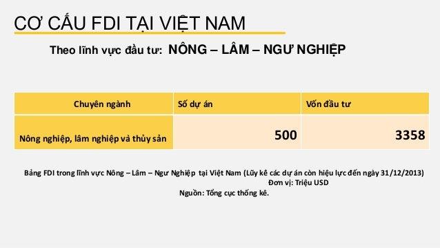 CƠ CẤU FDI TẠI VIỆT NAM Theo lĩnh vực đầu tư: NÔNG – LÂM – NGƯ NGHIỆP Bảng FDI trong lĩnh vực Nông – Lâm – Ngư Nghiệp tại...