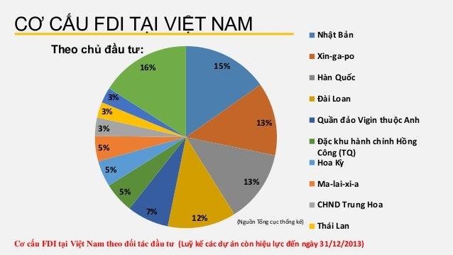 CƠ CẤU FDI TẠI VIỆT NAM Theo chủ đầu tư: 15% 13% 13% 12% 7% 5% 5% 5% 3% 3% 3% 16% Nhật Bản Xin-ga-po Hàn Quốc Đài Loan Q...