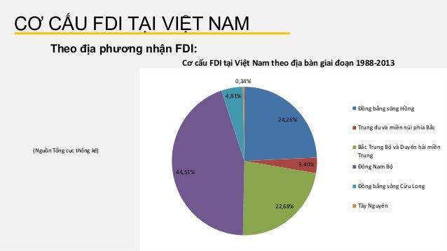 CƠ CẤU FDI TẠI VIỆT NAM Theo địa phương nhận FDI: (Nguồn Tổng cục thống kê) Cơ cấu FDI tại Việt Nam theo địa bàn giai ...