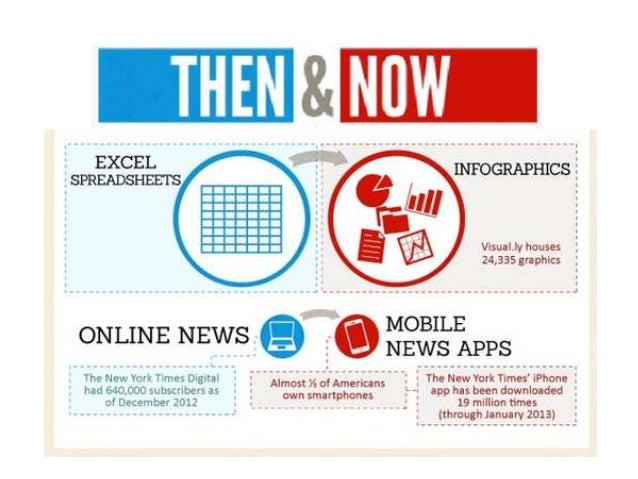 How To Optimize, publicize, socialize and visualize your brand's news