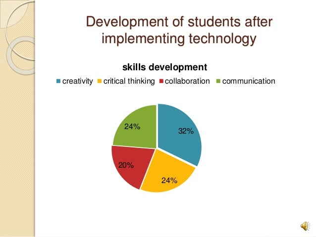 Development of students after implementing technology 32% 24% 20% 24% skills development creativity critical thinking coll...