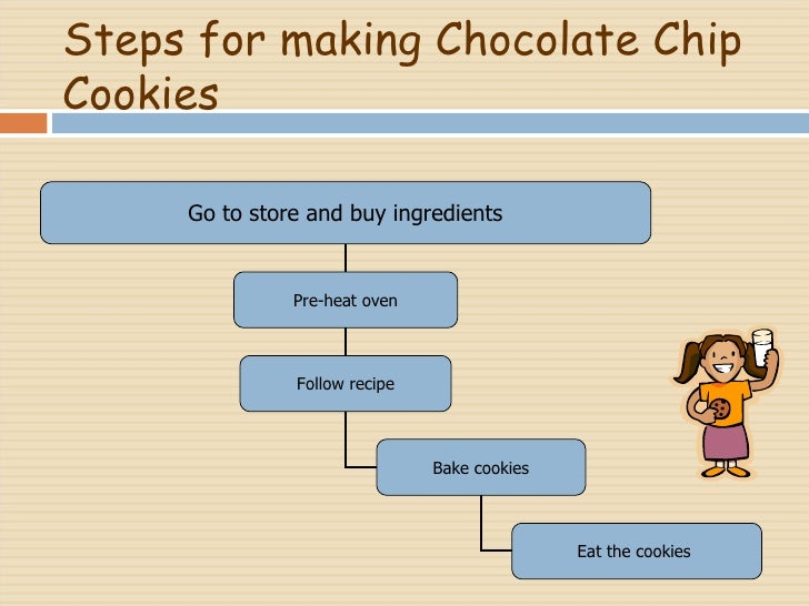 Steps for making Chocolate Chip Cookies Go to store and buy ingredients Pre-heat oven Follow recipe Bake cookies Eat the c...