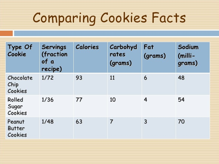 Comparing Cookies Facts  Type Of Cookie  Servings (fraction of a recipe) Calories Carbohydrates  (grams) Fat (grams) Sodiu...