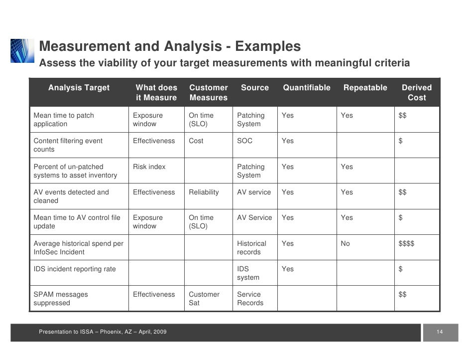 kpi measurement template measuring success security kpis