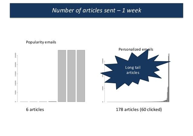 Numberofarticlessent– 1week Popularityemails Personalizedemails 6articles 178articles(60clicked) Longtail art...