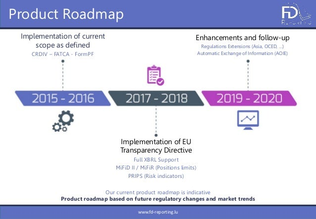FDReporting Our Unified Solution – Reporting Roadmap