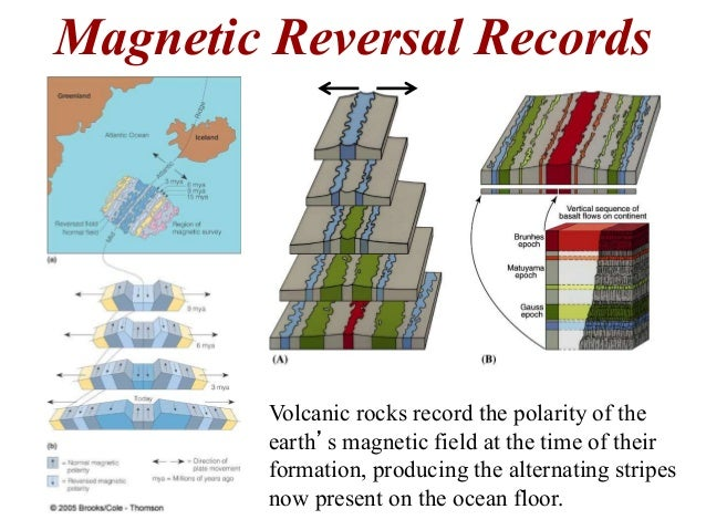 magnetic reversal mid ocean ridges - photo #18