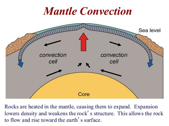 TECTONIC PROCESSES - GeoCoops