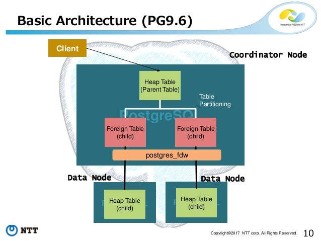 10Copyright©2017 NTT corp. All Rights Reserved. Basic Architecture (PG9.6) PostgreSQL Heap Table (Parent Table) Foreign Ta...