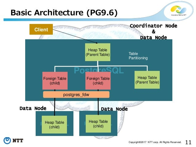 11Copyright©2017 NTT corp. All Rights Reserved. Basic Architecture (PG9.6) PostgreSQL Heap Table (Parent Table) Foreign Ta...