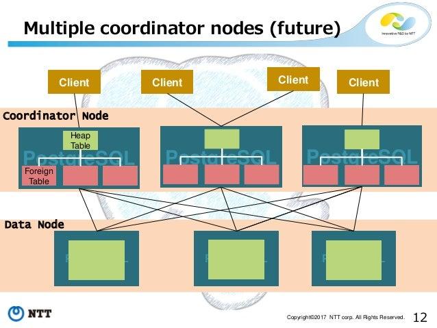12Copyright©2017 NTT corp. All Rights Reserved. Data Node Multiple coordinator nodes (future) PostgreSQL PostgreSQLPostgre...