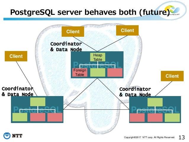 13Copyright©2017 NTT corp. All Rights Reserved. PostgreSQL server behaves both (future) PostgreSQL Client Client Client Cl...