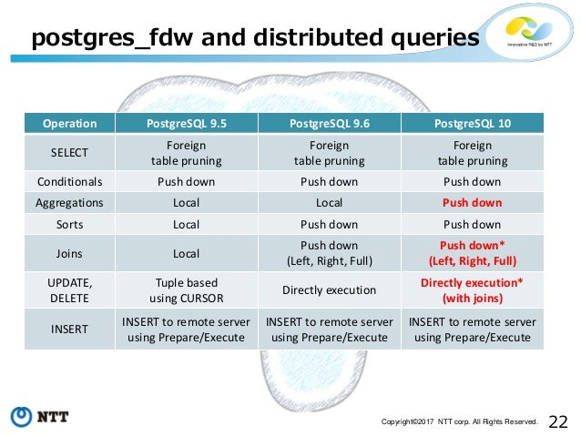 22Copyright©2017 NTT corp. All Rights Reserved. postgres_fdw and distributed queries Operation PostgreSQL 9.5 PostgreSQL 9...