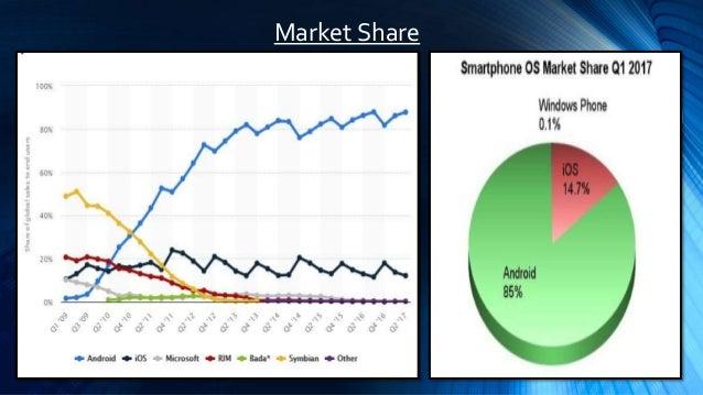 Android vs IOS vs Windows Market Place
