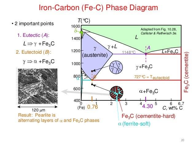 Fe C Diagram