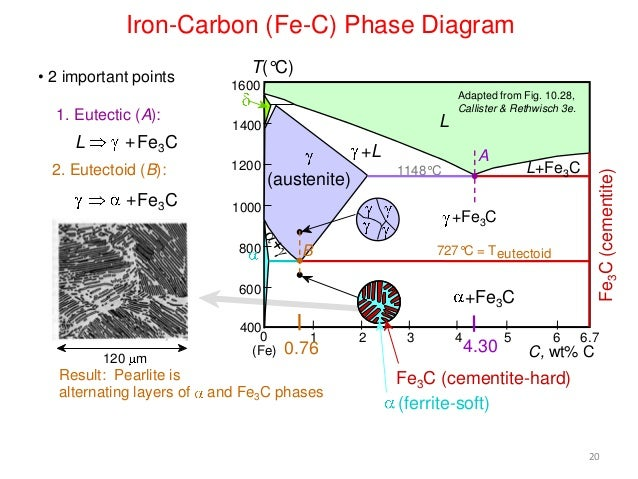 Fe c diagram iron carbon fe c phase diagram ccuart Choice Image