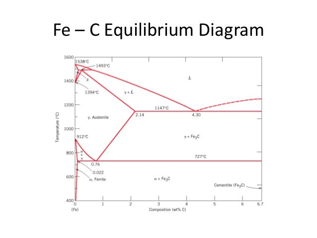 Fe c diagram fe c equilibrium diagram ccuart Gallery